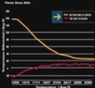温度差を無くすゾーンコントロールのグラフ