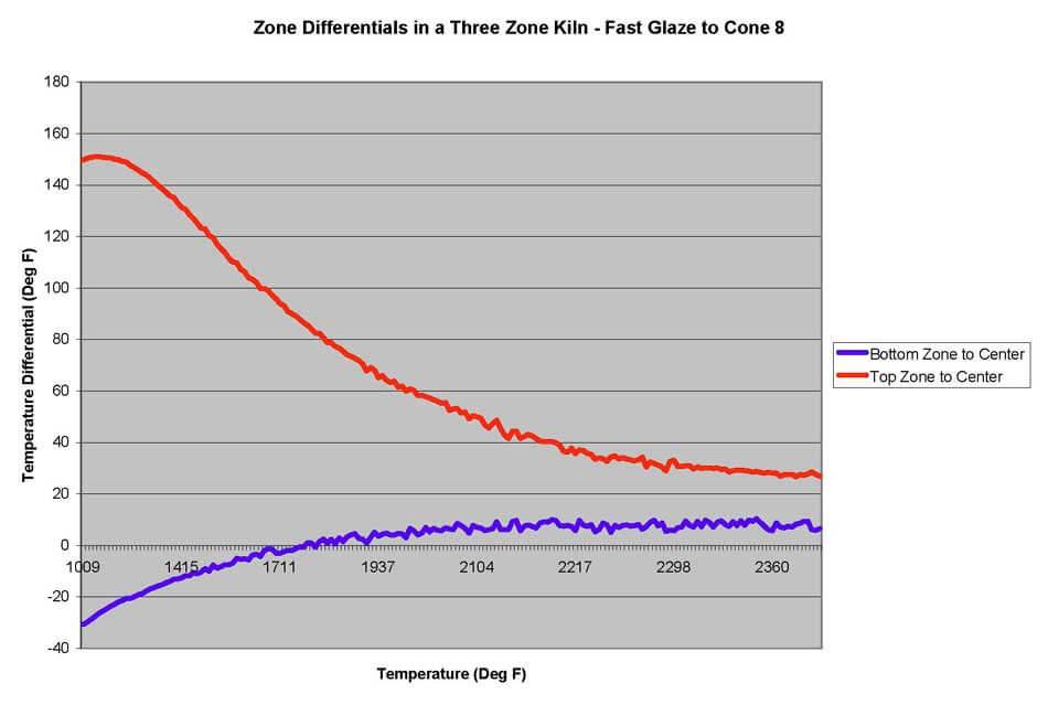 ゾーンコントロール焼成のグラフ