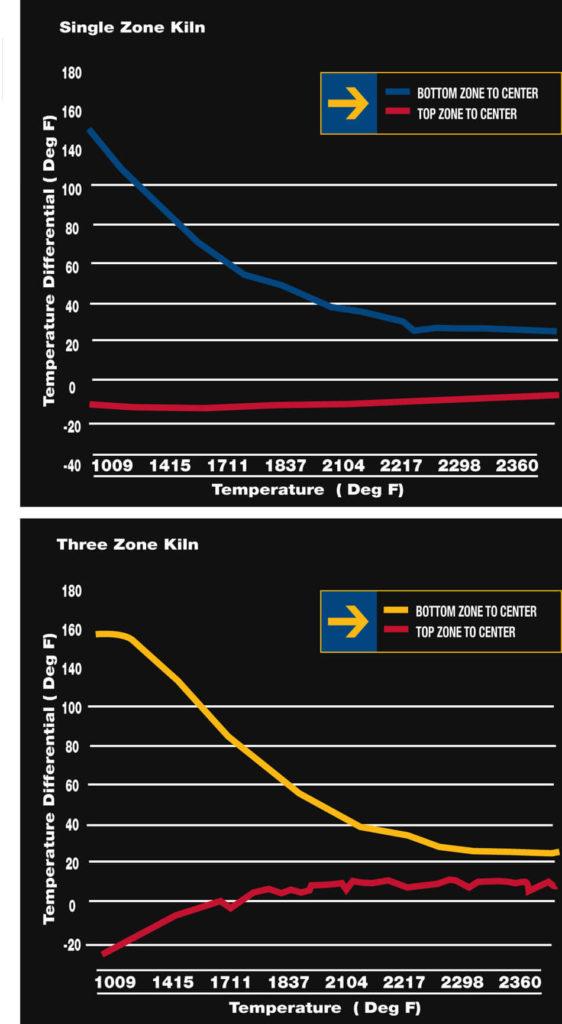 ビーンコントロール焼成のグラフイメージ