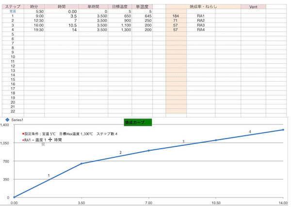 電気代計算説明用の焼成カーブ
